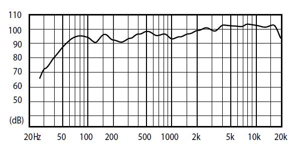 Fostex FE206En Back-Loaded Horn Speaker Frequency Response