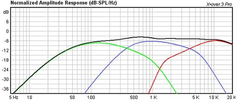 Hi-Vi 3 Way Cross Over Frequency Response Plot