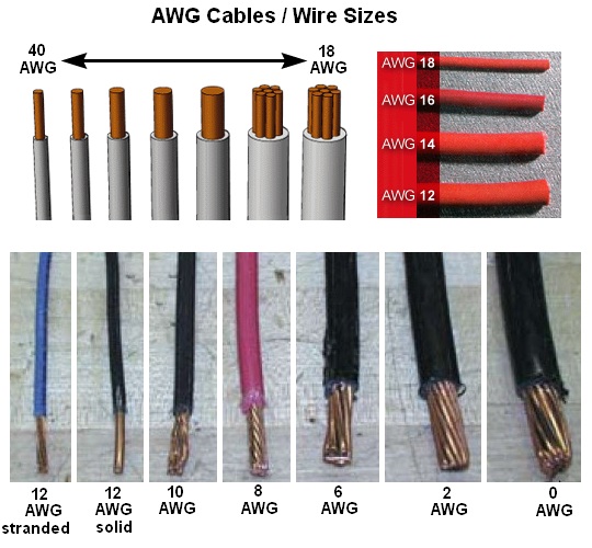 American Wire Gauge (AWG) Cable Conductor Size Chart / Table