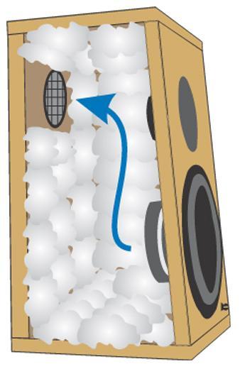 Aperiodic Loudspeaker Enclosure Design